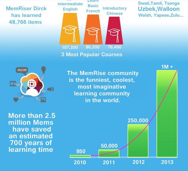 Достижения Memrise в 2013 году