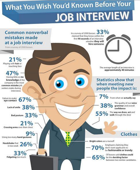 Невербальные коммуникации в интервью на английском