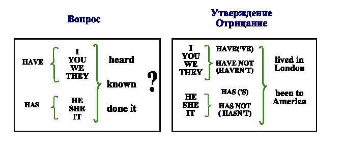 Таблица образования Презент