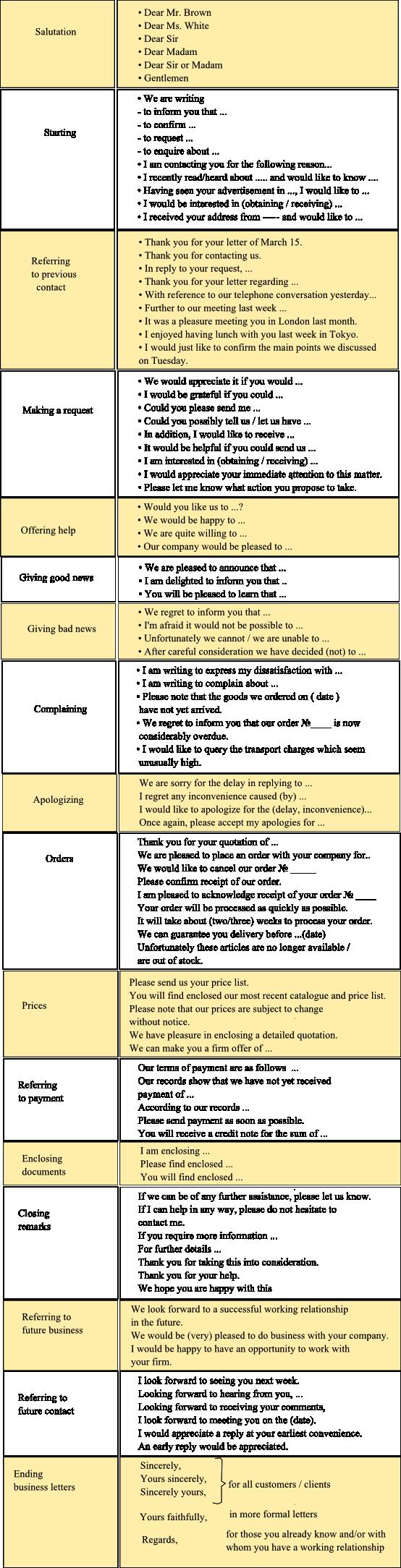 Формальное письмо на английском рекомендуемые выражания