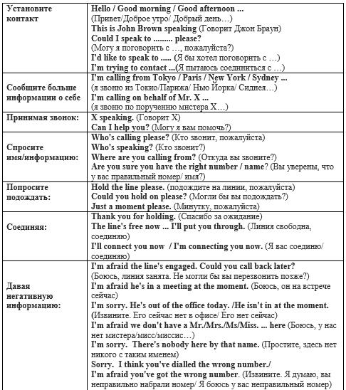 Телефонный разговор на английском Часть 1