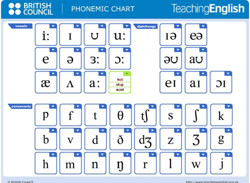 Английский алфавит, таблица звуков