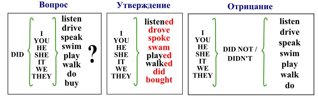 как читается по английски слово past