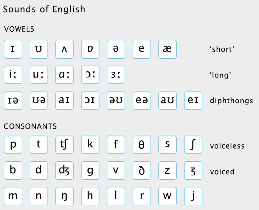 Скачать таблицу английских звуков