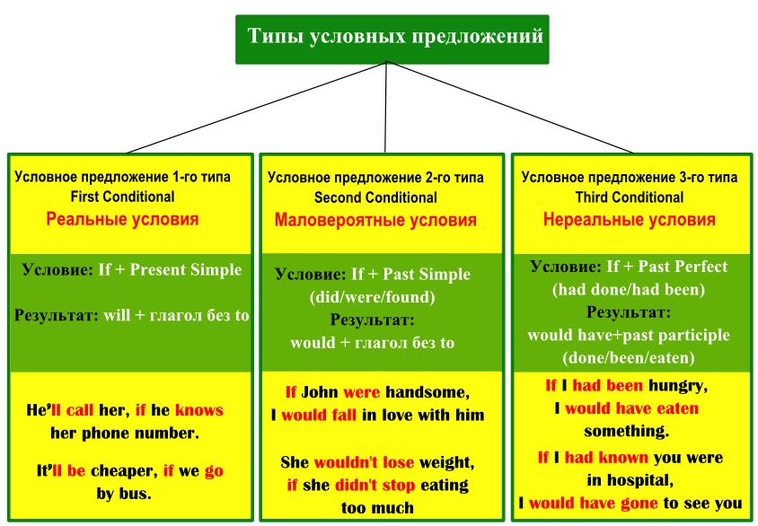 Типы условных предложений в английском языке Conditionals