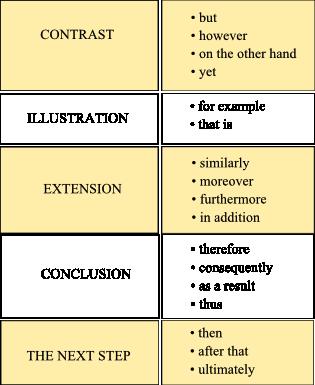 эссе на английском, связующие фразы