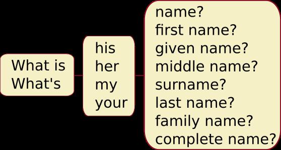 surname - вопросы