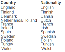 Where are you from - национальности, заканчивающиеся на sh