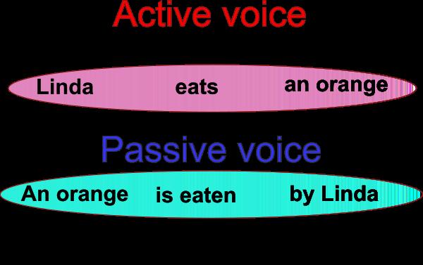 passive voice (страдательный залог) в английском языке