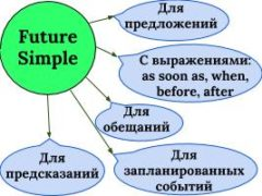 Миниатюра для статьи Future Simple