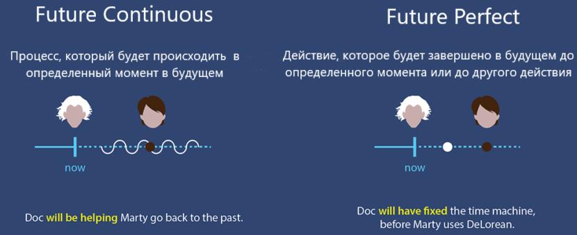 Future continuous -Future Perfect - Времена в английском языке для чайников