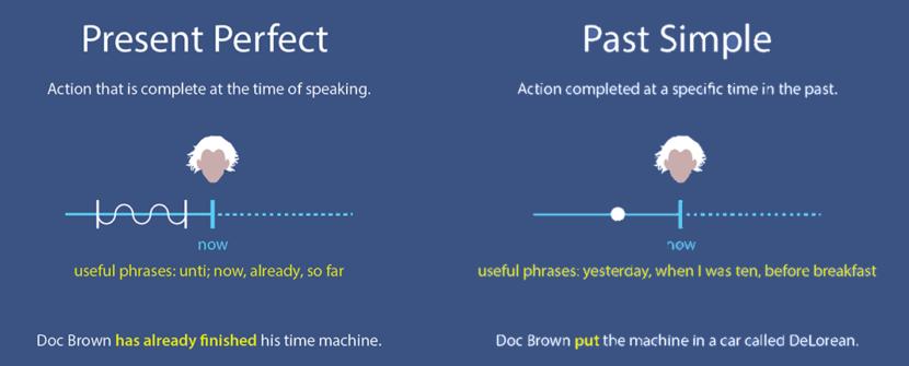 Present Perfect и Past Simple - времена в английском языке для чайников