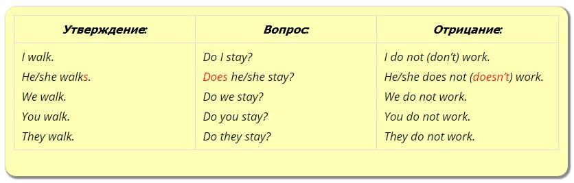 Времена в английском языке понятная таблица и схемы с