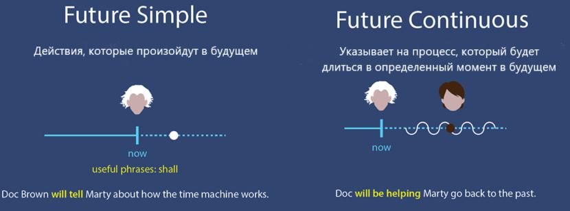 Времена в Английском Языке для Чайников - Схема будущих времен
