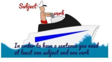 Построение Предложений в Английском Языке - миниатюра к статье