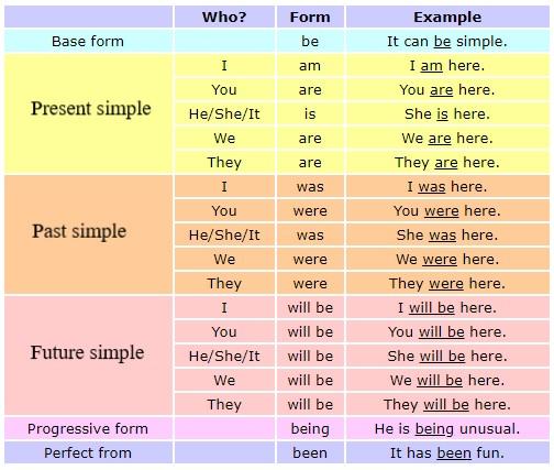 Глагол to be - формы глагола